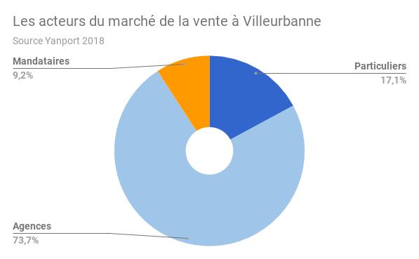 Villeurbanne-acteurs-vente