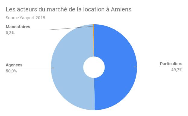 AMIENS-acteurs-location