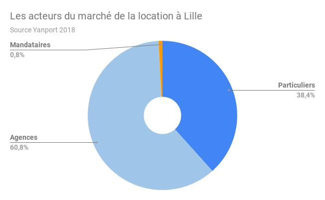 LILLE-acteurs-location