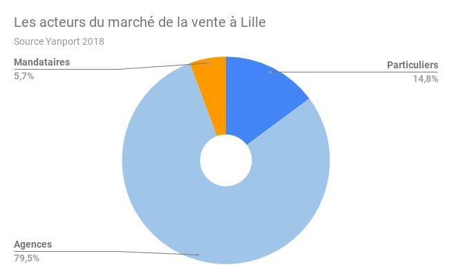 LILLE-acteurs-vente