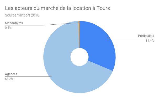 TOURS-acteurs-location-