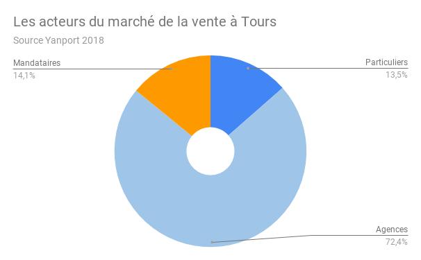 TOURS-acteurs-vente
