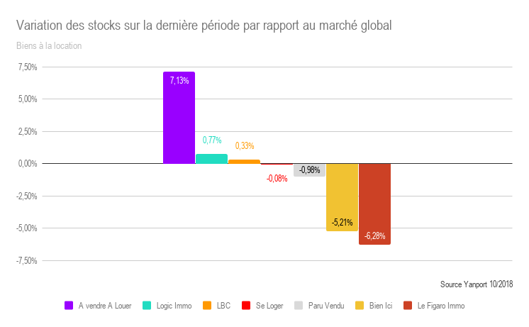 T3-2018-Location-Variation-des-stocks-sur-T2-T3-par-rapport-au-march--global