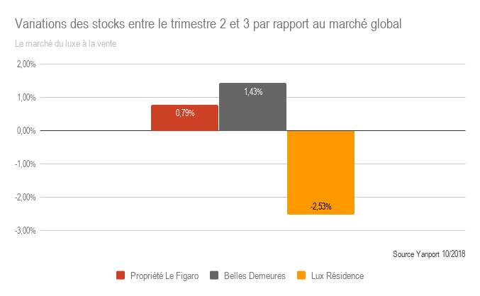 T3-2018-Luxe-Variations-des-stocks-sur-T2-et-T3-par-rapport-au-march--global