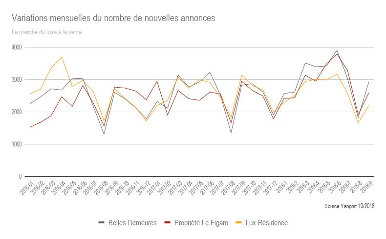 T3-2018-Luxe-Variations-mensuelles-du-stock-de-nouvelles-annonces