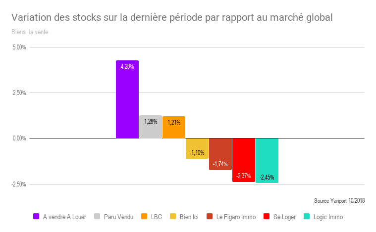 T3-2018-Variations-des-stocks-sur-T2-T3-par-rapport-au-march--global-2