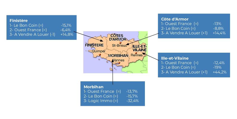 2019-02-Bretagne-classement-des-portails-par-d-partement