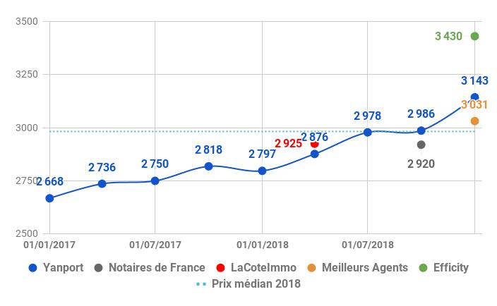2019-03-Nantes-prix-vente-TDF