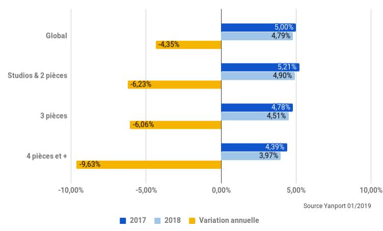 2019-03-Nantes-rendement-locatif