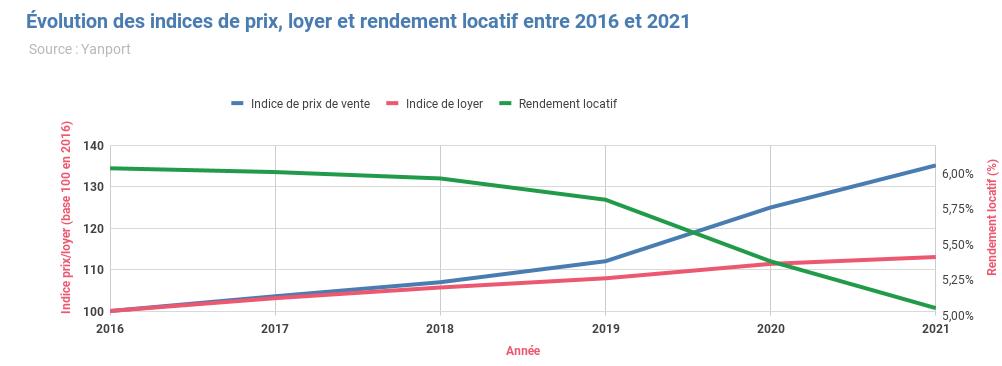 -volution-des-indices-de-prix--loyer-et-rendement-locatif-entre-2016-et-2021