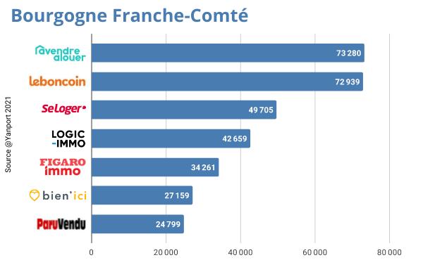 Bourgogne-Franche-Comt-