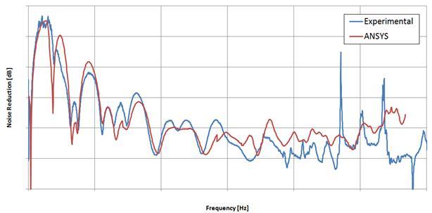 Resultados comparativos entre uma análise CAE e real de um mufller