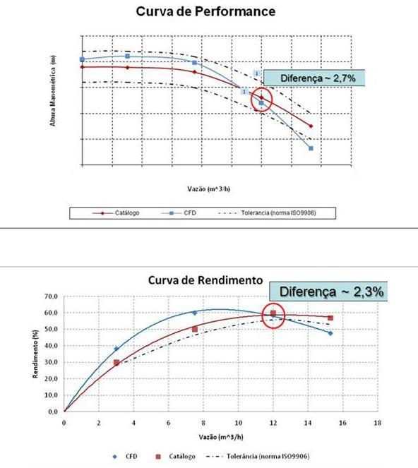 Resultados comparativos entre uma análise CAE e real de uma bomba centrífuga