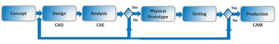 Representação esquemática do ciclo de desenvolvimento de um produto