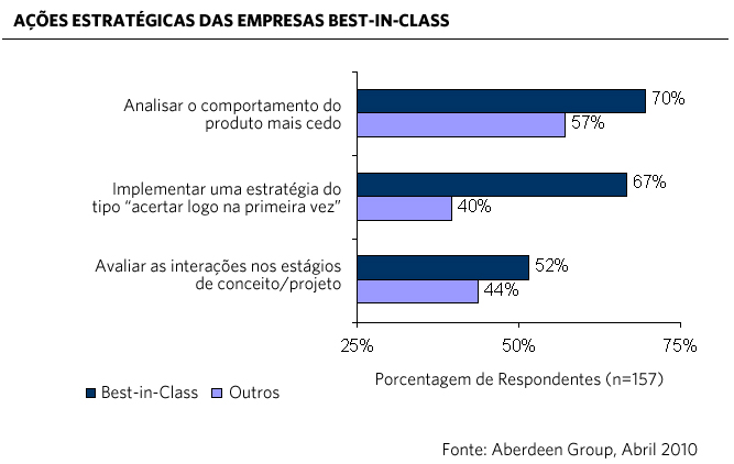 Estratégia das empresas Best-inClass