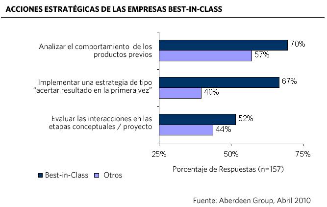 Empresas Best-in-Class utilizan simulación en todo el proceso de desarrollo del producto