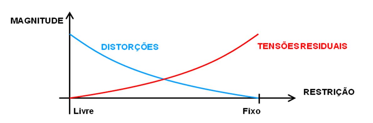 Curvas características de los fenómenos que actúan sobre uma junta soldada en base a su grado de libertad