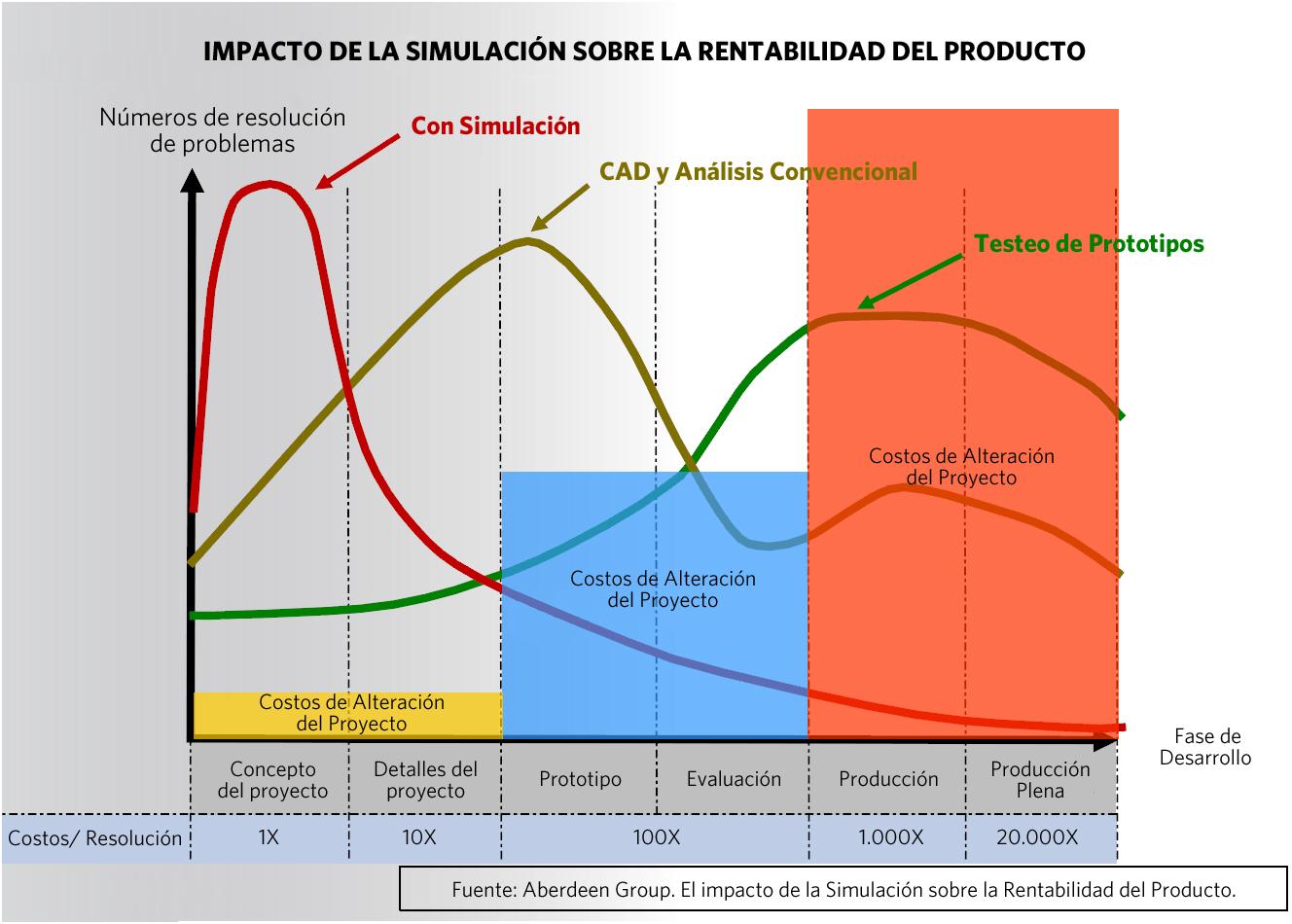 Según se muestra en  la imagen anterior, se puede verificar que cuanto antes se utiliza la simulación, mayor es el número de problemas que son corregidos y menor el gasto de producción
