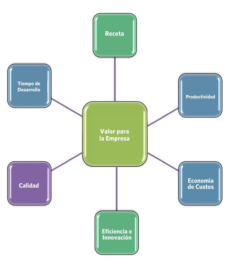 Identifique las métricas esenciales para su empresa