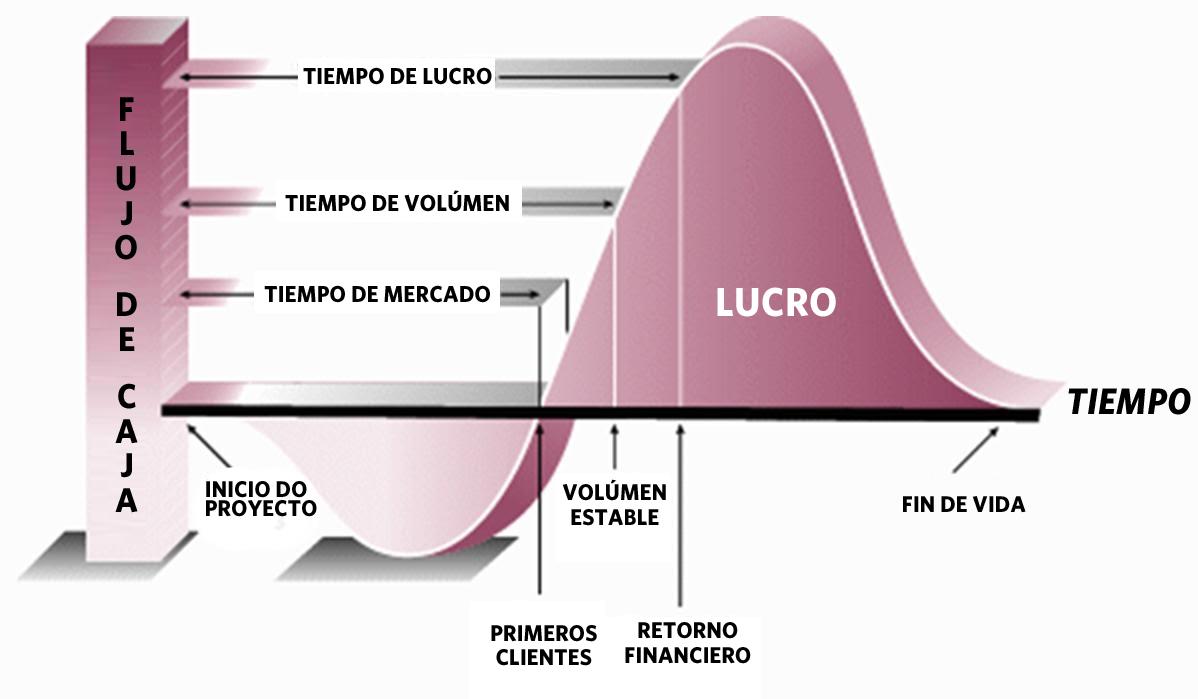 Este gráfico representa el impacto en el flujo de caja que la Simulación puede aportar a la empresa