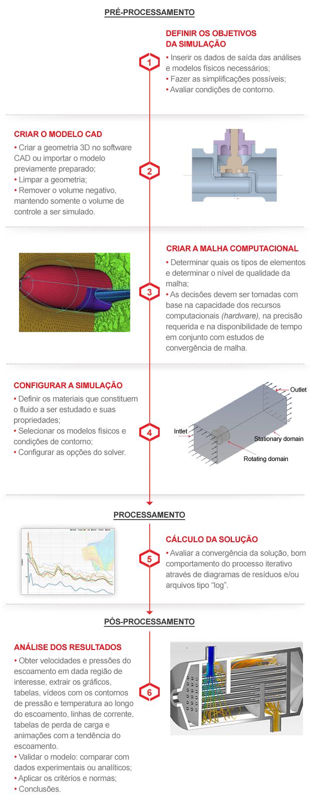 Processo de Simulação Fluidodinâmica (CFD)