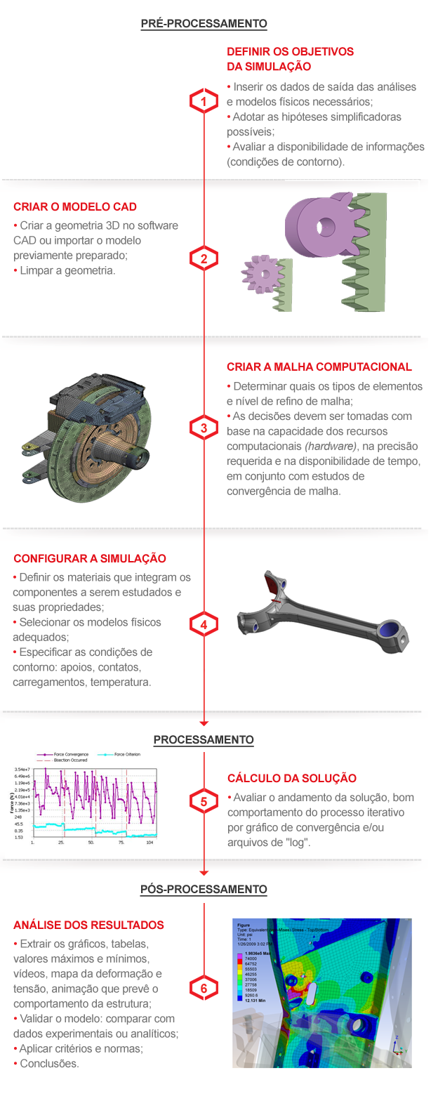 Processo de Simulação Estrutural (FEA)