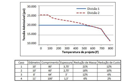 Resultados verificados em artigo relacionado a Norma ASME para o aço SA-516-70