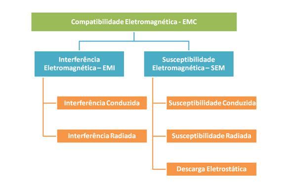 Estrutura de testes de EMC