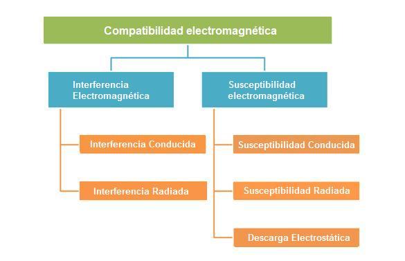 Estructura de pruebas de EMC