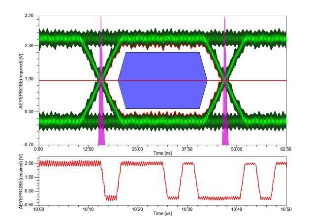 Diagrama de olho de um sinal digital sob EMI de um transmissor Bluetooth