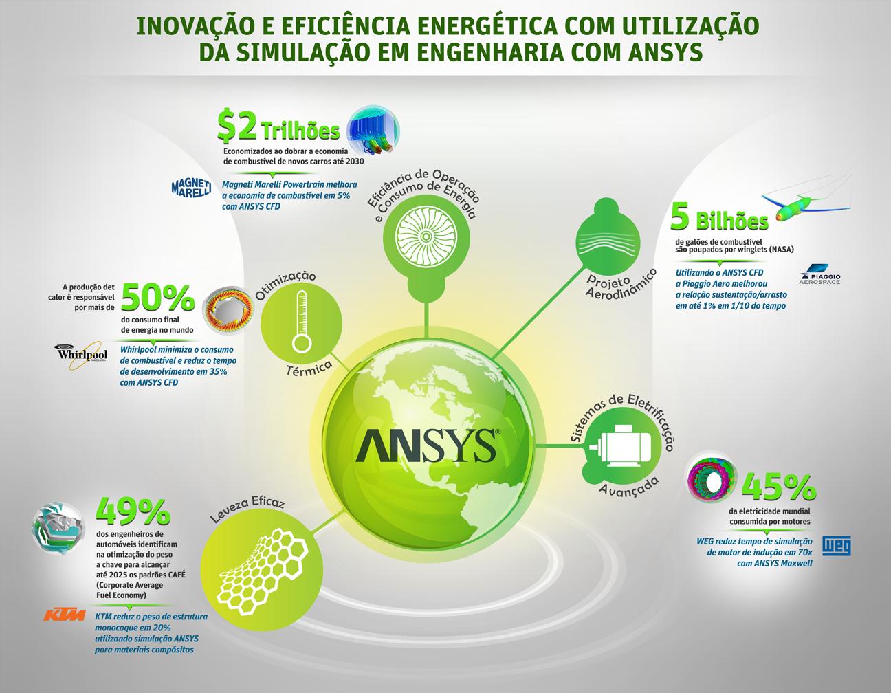 inovacao-e-eficiencia-energetica-com-utilizacao-da-simulacao-em-engenharia-com-ansys