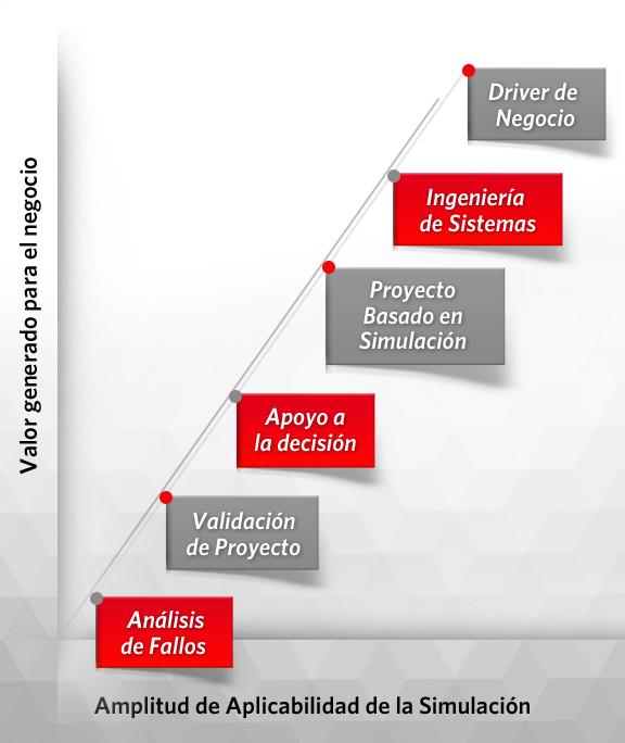 Cambiando el Papel de la Simulación en las Compañías