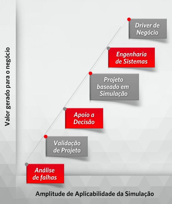 Mudando o Papel da Simulação nas Empresas