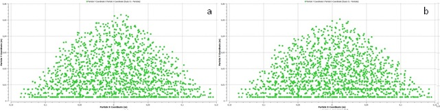 Pilha de partículas a 12,5s (a) y 17,5s (b).