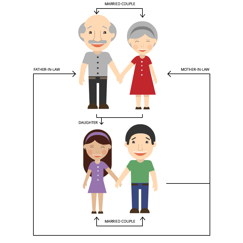 Complex Blood Relations: Mother-in-law & Father-in-law - 1