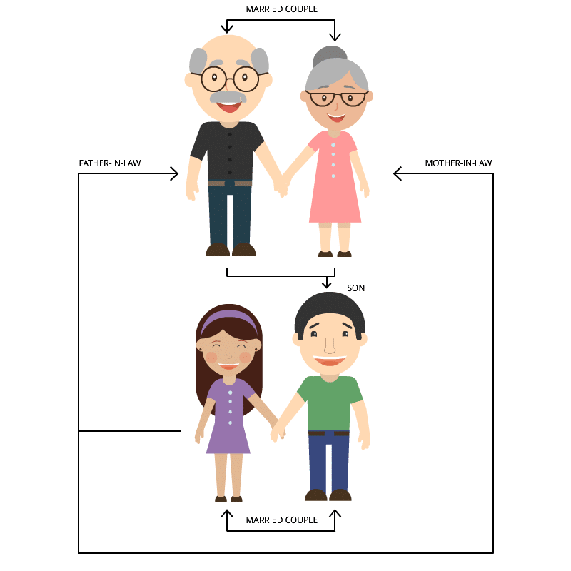 Complex Blood Relations: Mother-in-law & Father-in-law - 2