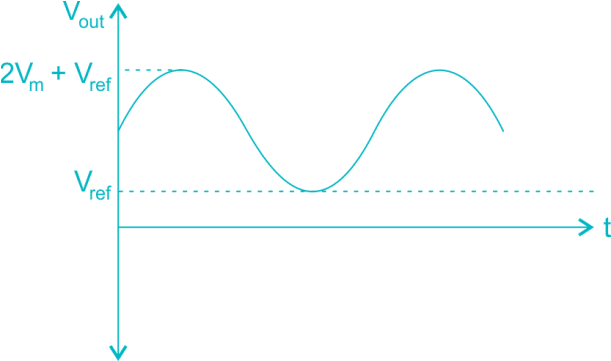 Output of Op Amp Clamper Positive Reference Voltage