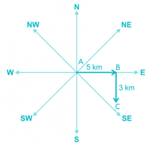 analyze and calculate direction and distance fig 5