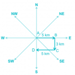 analyze and calculate direction and distance fig 6