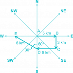 analyze and calculate direction and distance fig 7