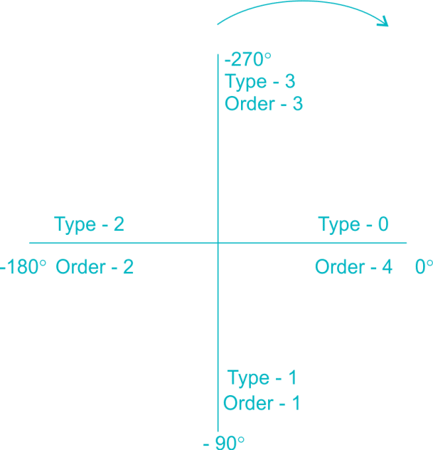 Shortcut to Draw Polar Plot for All Pole Systems