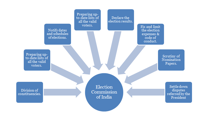 essay on role of election commission of india in democracy