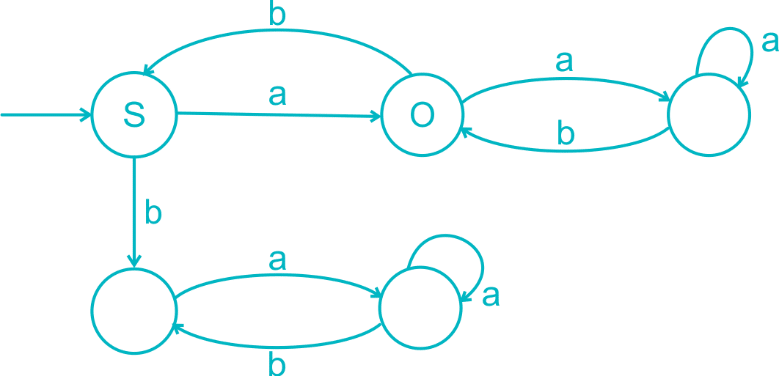 theory-of-computation-practice-problem-2