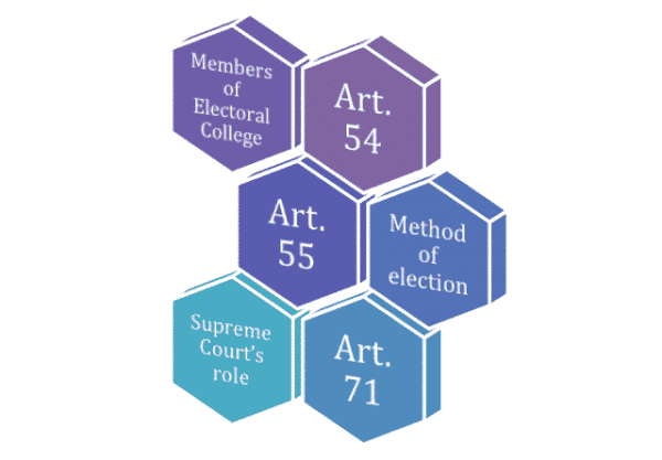 Indian Presidential Election - Members of Electoral College, Supreme Court's role