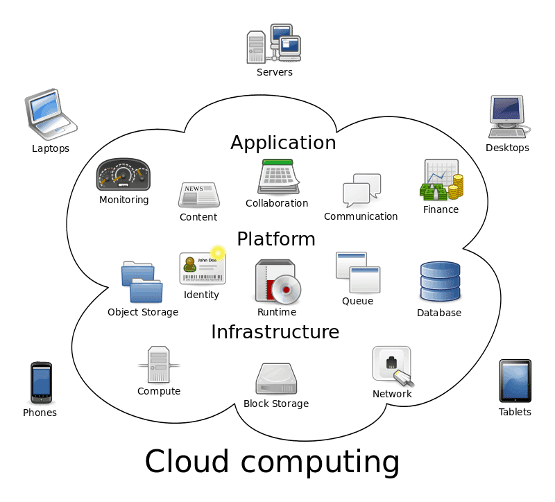Computer Awareness - Cloud Computing