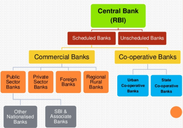 RBI Roles and Functions