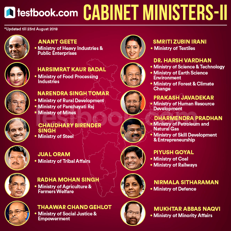 Cabinet Minister- II - Testbook