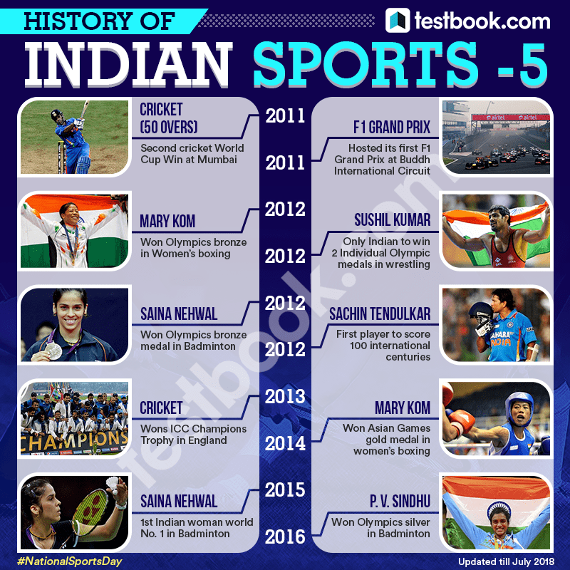2History of Indian Sports - Testbook