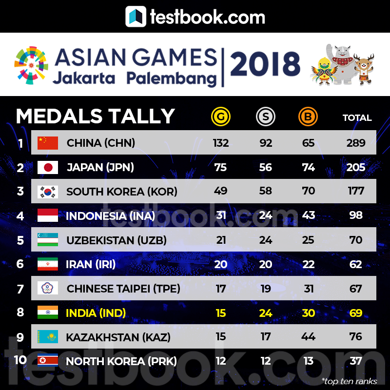 Asian Games 2018 Update - India Wins 15 Gold - Testbook