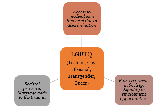 Section 377 of IPC - Testbook